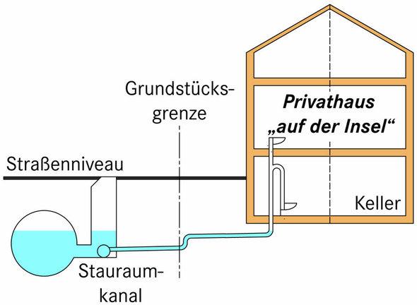 schwanau abwasser stinkt den insulanern badische. Black Bedroom Furniture Sets. Home Design Ideas