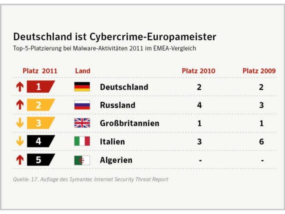Deutschland führend bei der Online-Kriminalität (c) Symantec  | Foto: IDG