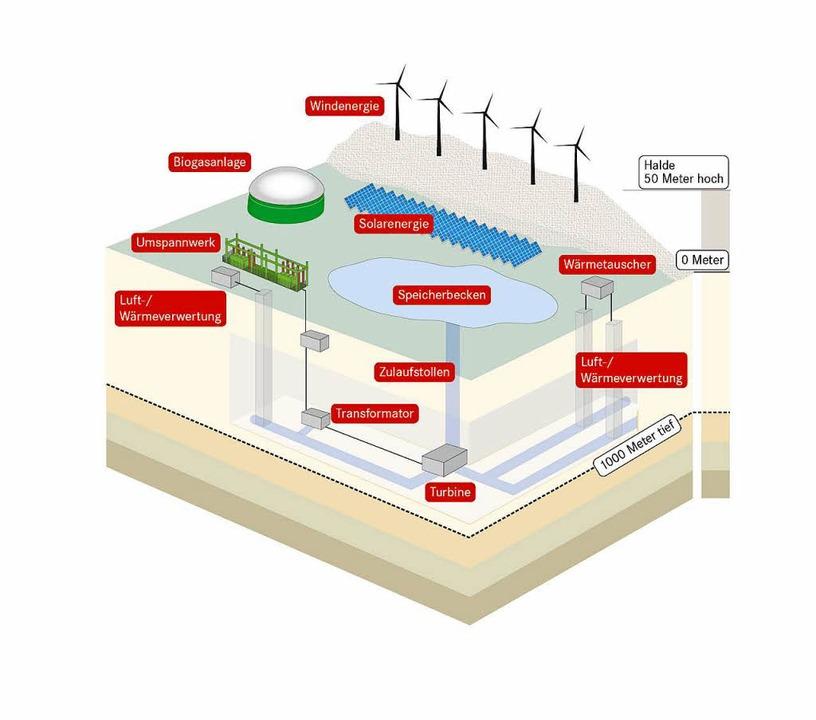 Im Modell ein unterirdisches Pumpspeicherwerk   | Foto: Grafik: BZ-RE/Quelle: Universität Duisburg-Essen