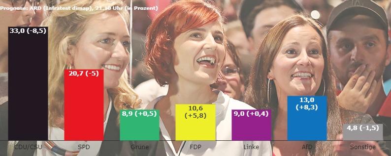 Liveticker: Merkel trotz Klatsche vorn - SPD auf Rekordtief - AfD wird Dritter