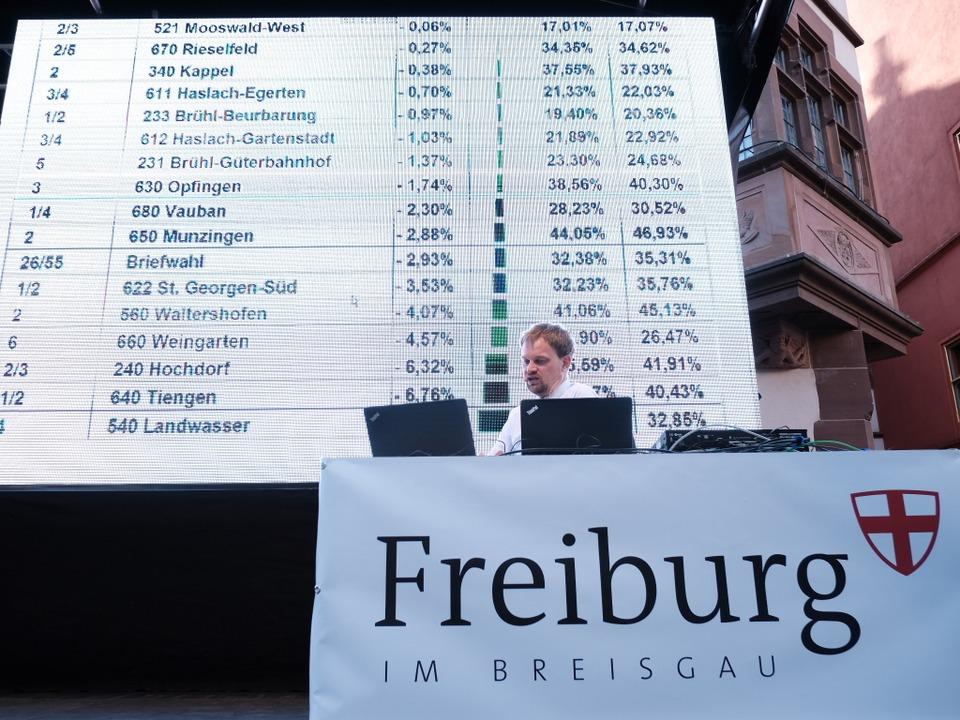 Auf der Bühne analysierte Stadt-Statistiker Andreas Kern die Ergebnisse.  | Foto: Miroslav Dakov