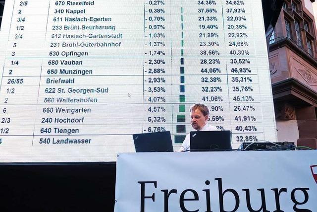 OB-Wahl in Freiburg: Dieter Salomon lag nur in einem einzigen Bezirk vorn
