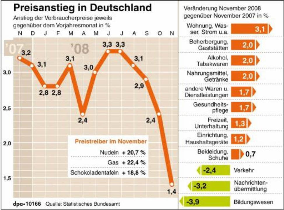 Der Preisanstieg betrug im November 1,... Preisauftrieb erheblich abgeschwächt.  | Foto: dpa