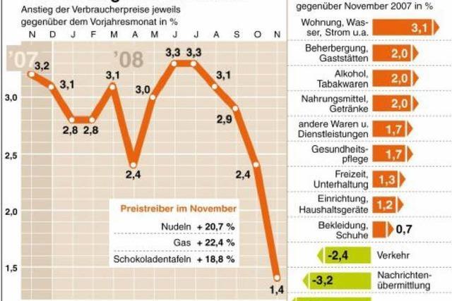 Ölpreis senkt Inflationsrate
