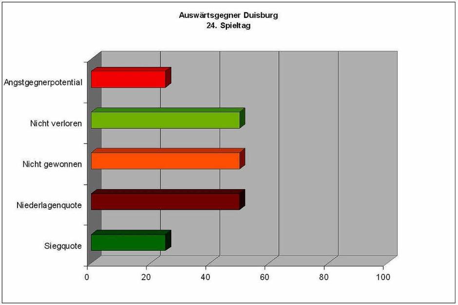 Keine  leichte Aufgabe: Das Angstgegnerpotential für Auswärtsspiele  beim MSV lag  bei etwa 23 Prozent und ist nach der 0:2-Niederlage sicher nicht gefallen. (Foto: Screenshot)