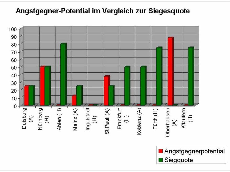 Je mehr grün desto besser: Der Endspur... im Angstgegner-Siegesquoten-Vergleich    Foto: screenshot