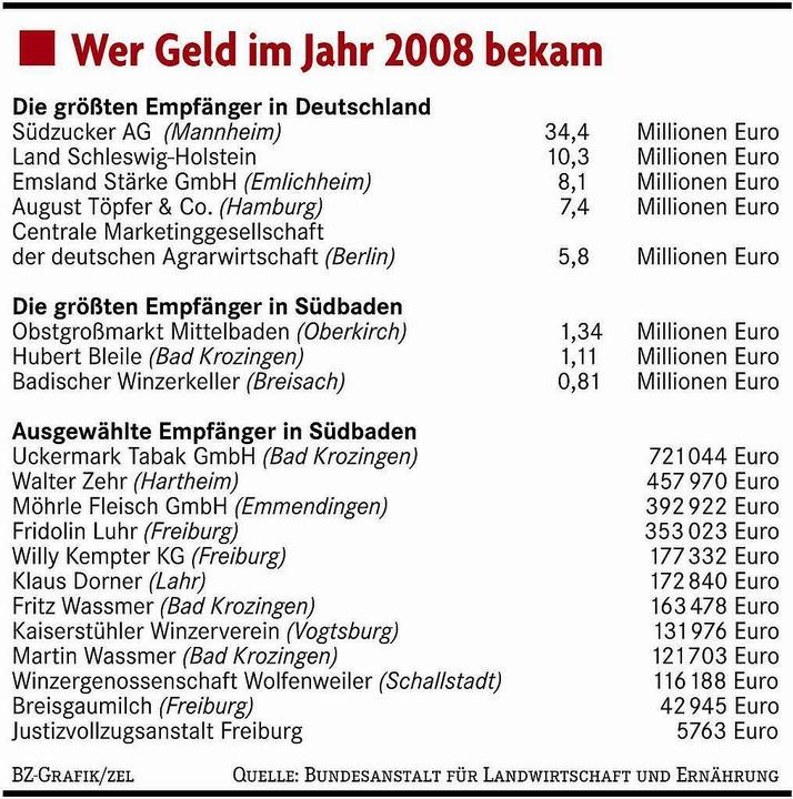 Wer bekam im Jahr 2008 Geld von der EU.