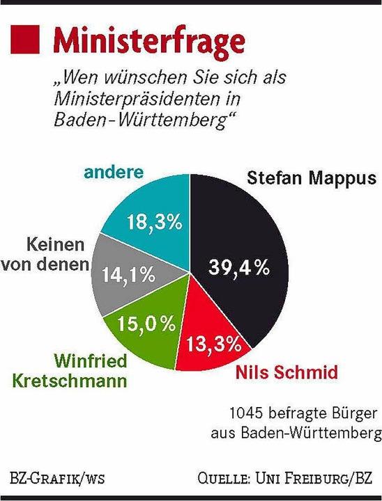 Favorit – auch wenn die CDU schw...nisterpräsident von Baden-Württemberg.  | Foto: gg