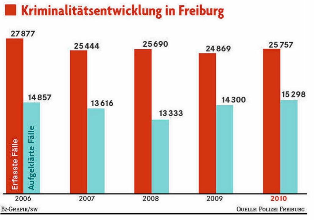 Die Kriminalstatistik der Stadt Freiburg.  | Foto: -