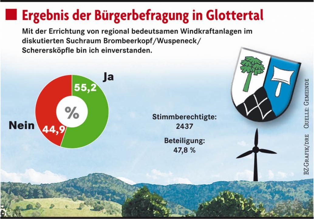 55,2 Prozent der Glottertäler für Standort Brombeerkopf  | Foto: BZ-Grafik