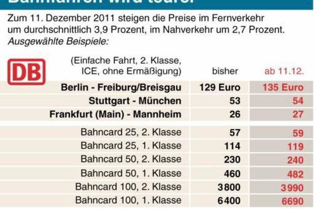 Zugtickets werden deutlich teurer – Deutsche Bahn erhöht Preise