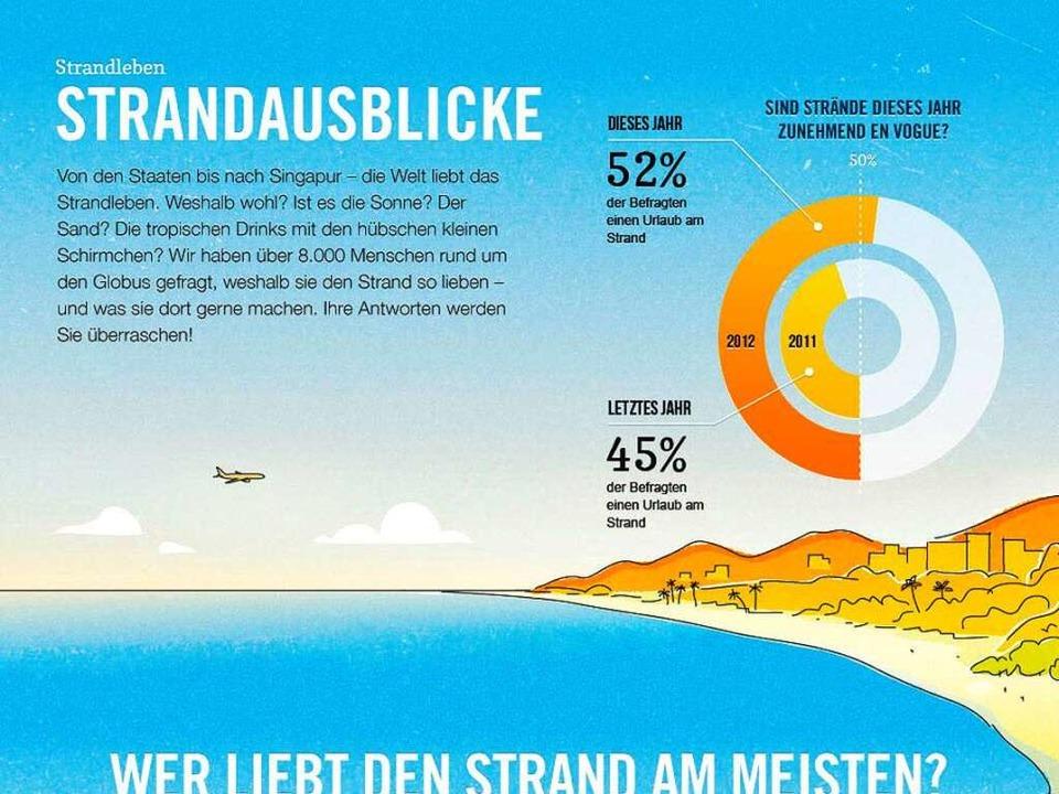 Der Expedia.de-Strandbericht.  | Foto: BZ