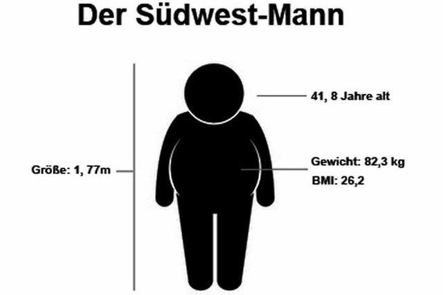 Der Südwest-Mann ist in der Unterzahl und zu dick