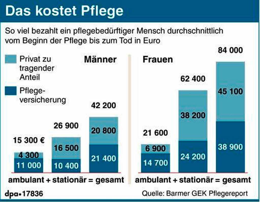 pflege kostet betroffene 37 000 euro deutschland. Black Bedroom Furniture Sets. Home Design Ideas