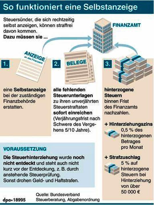   Foto: dpa-infografik