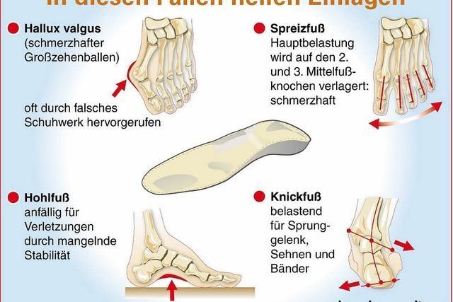Halt und Schutz für den Fuß