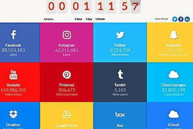Eine Website zeigt in Echtzeit, wie schnell das Internet wächst