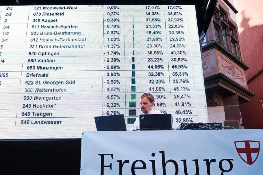 Beim Live-Talk von Badischer Zeitung u...amt wieder einmal als Herr der Zahlen.    Foto: Miroslav Dakov