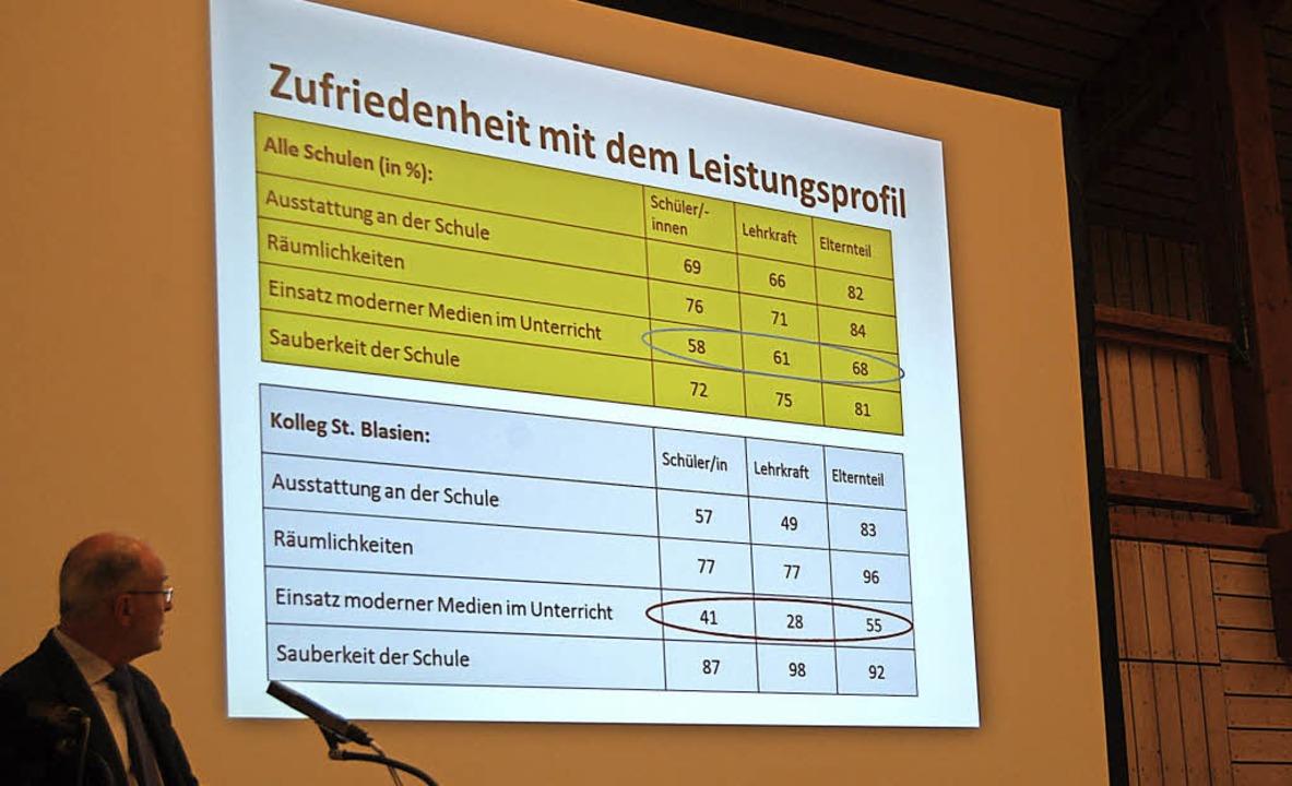 Überwiegend gute Noten erteilten die i... für Verbesserungen wurde aufgezeigt.   | Foto: Claudia Renk