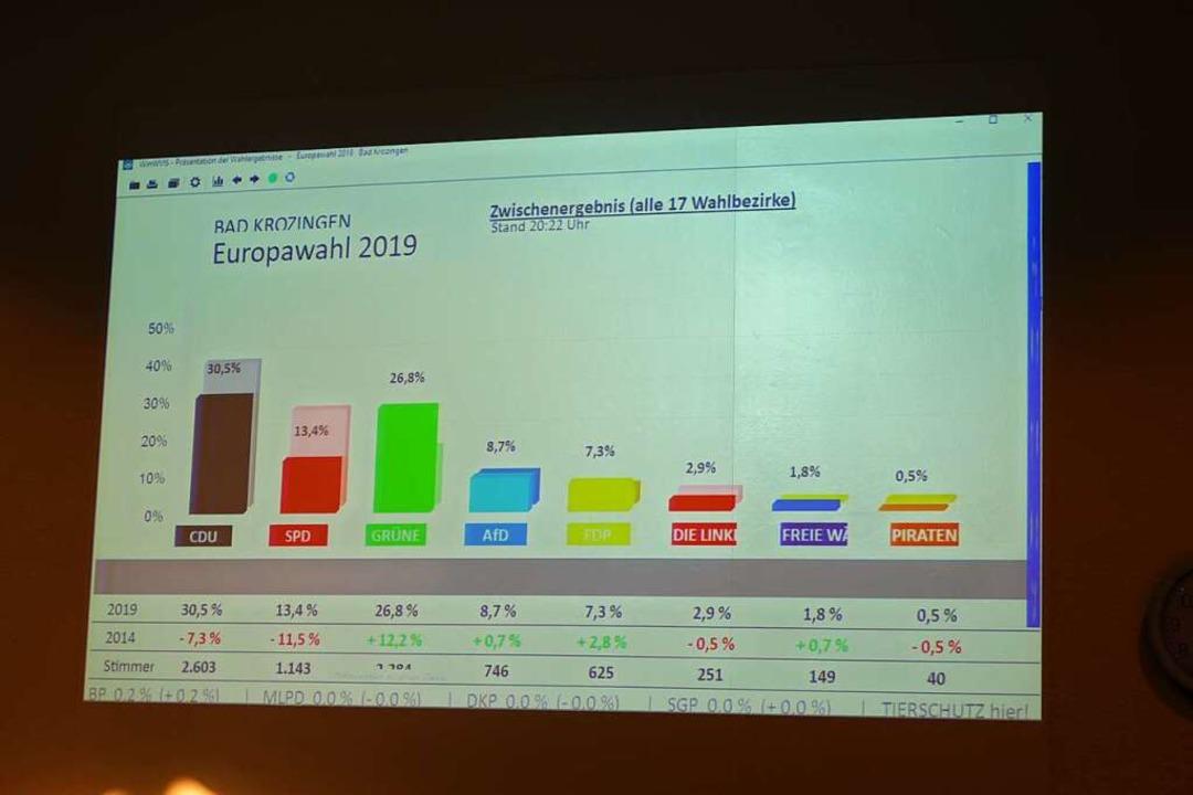 Live zu verfolgen: die Ergebnisse im Bad Krozinger Rathaus    Foto: Frank Schoch
