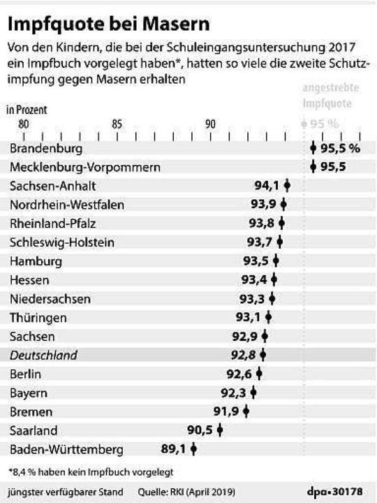 Bei der Masern-Impfquote ist Baden-Württemberg Schlusslicht.  | Foto: dpa-infografik GmbH (dpa)