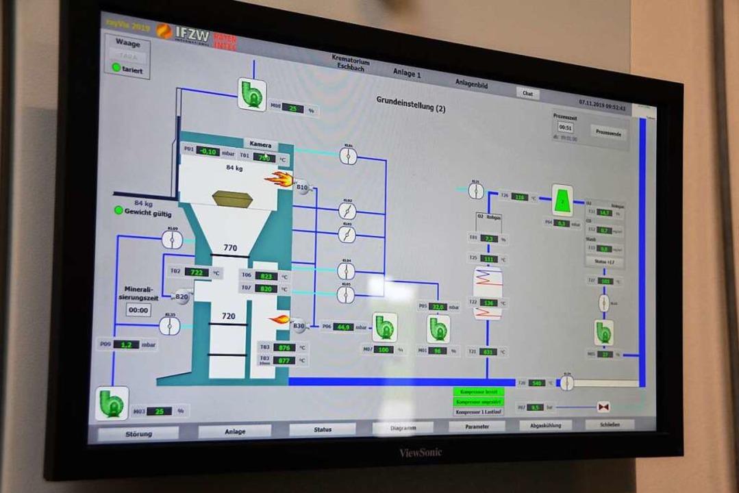 Über einen Monitor wird der Betrieb der Anlage überwacht.  | Foto: Kathrin Blum