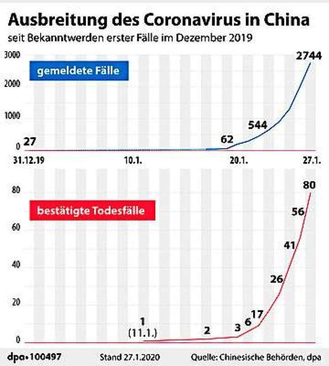 China Corona Infizierte