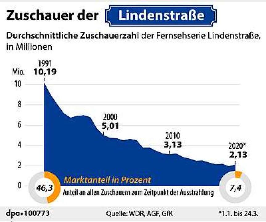 Hatte die im Drei-Sender-Zeitalter ges...gene Konkurrenz  nicht  gerade nichts.  | Foto: dpa-infografik GmbH (dpa)