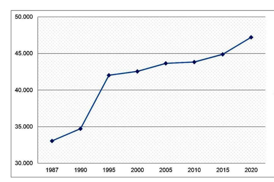 Entwicklung der Einwohnerzahl in Lahr  | Foto: stadt lahr
