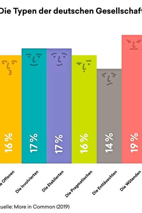 Ausschnit aus der Studie: Sechs Typen wurden charakterisiert.  | Foto: More in Common