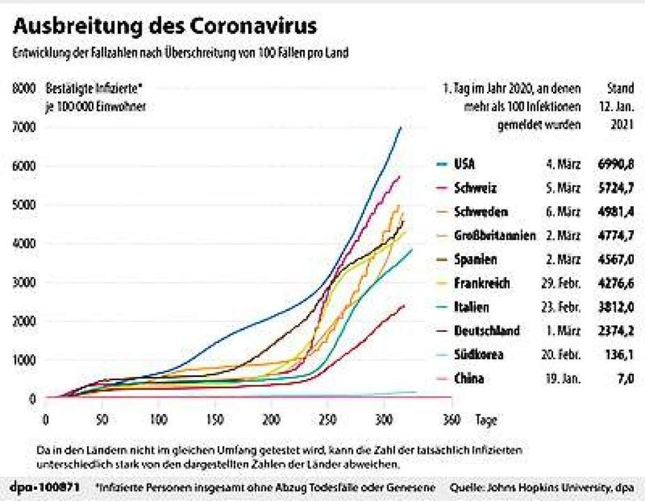 Die Zahlen sprechen für sich.  | Foto: dpa-infografik GmbH (dpa)