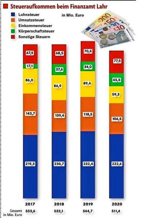 Das Steueraufkommen in den vergangenen Jahren.  | Foto: Finanzamt
