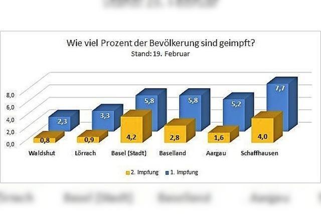 Schweizer Grenzkantone impfen schneller als die Landkreise Waldshut und Lörrach