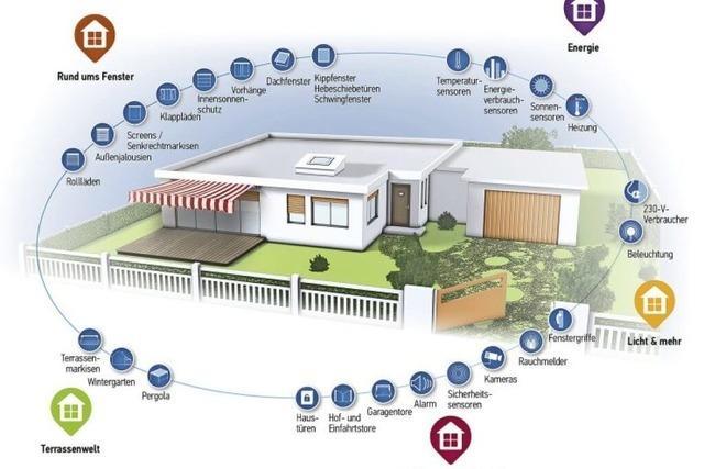 Klimaschutz dank Smart Home