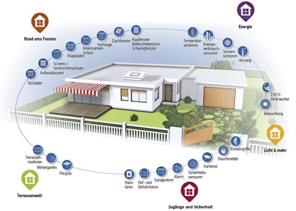 Automation für das Eigenheim bietet zahllose Möglichkeiten.  | Foto: Somfy GmbH (VFF)