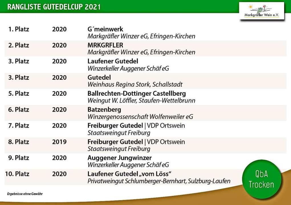 Qualitätswein trocken – die Top Ten.  | Foto: Markgräfler Wein e.V.