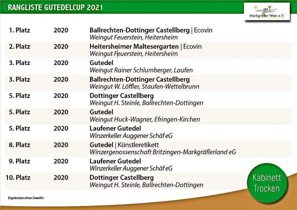 Kabinett trocken – die Top Ten.  | Foto: Markgräfler Wein e.V.