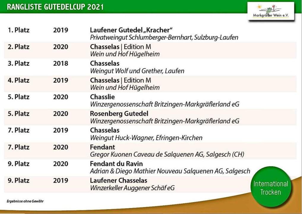 International trocken – die Top Ten.  | Foto: Markgräfler Wein e.V.