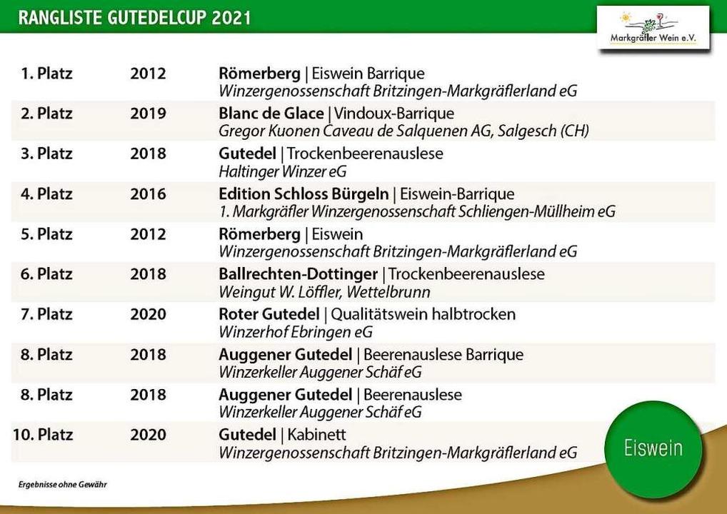 Edelsüß – die Top Ten.  | Foto: Markgräfler Wein e.V.