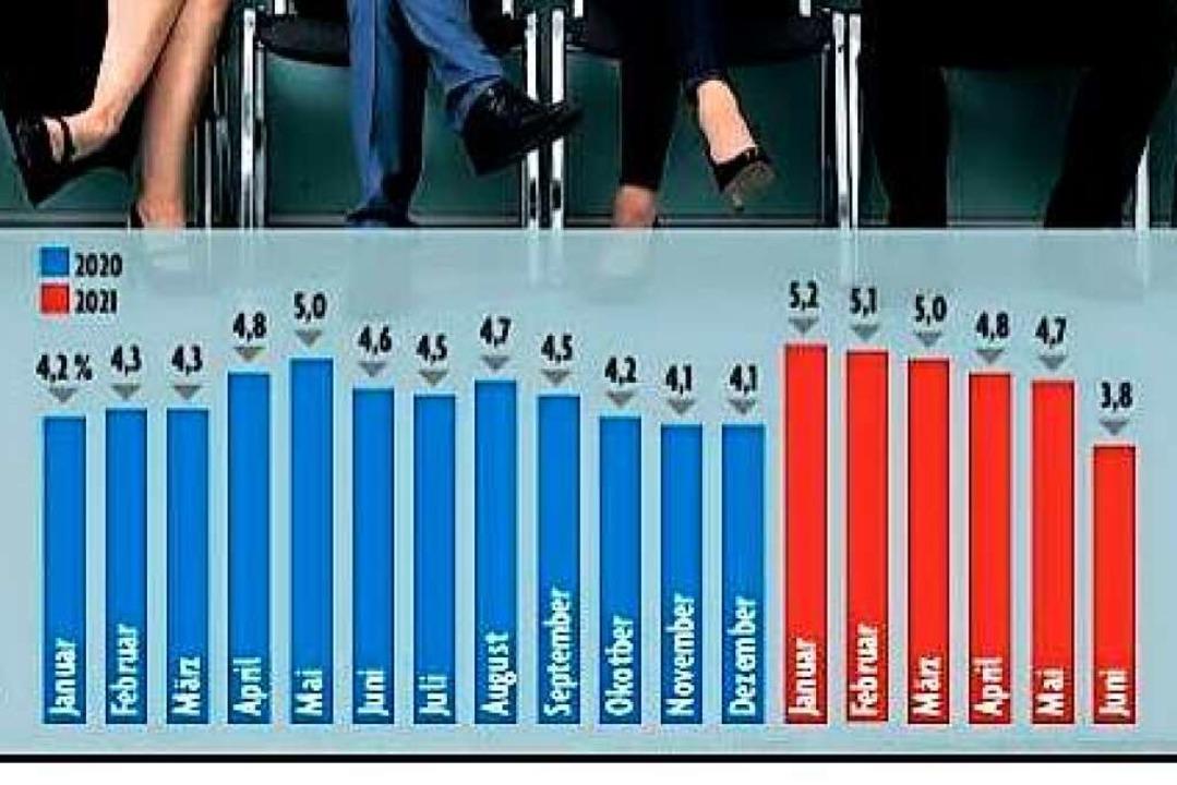 Die  Entwicklung der Arbeitslosenquote...äftsstellenbereich Lahr 2020 und 2021.    Foto: BZ