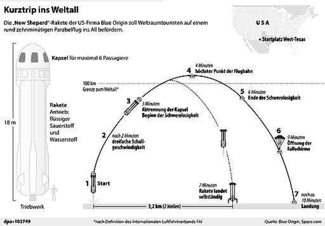 Die sieben Phasen des Parabelflugs ins All  | Foto: dpa-infografik GmbH (dpa)