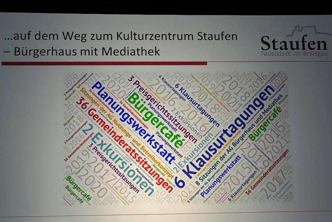 Bürgerbeteiligung wurde bei dem Projekt groß geschrieben.  | Foto: Hans-Peter Müller